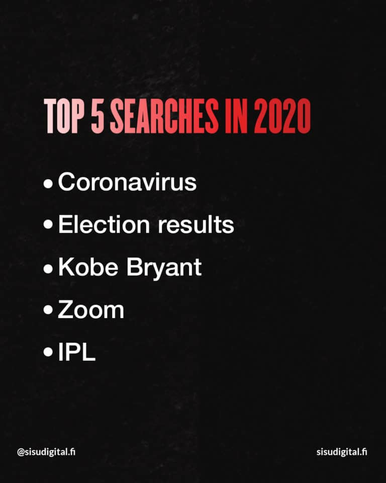 Google's search in year 2020