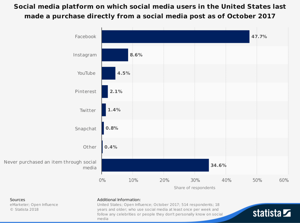 s-commerce-statistic_us-social-commerce-reach-2017-by-platform_2_002